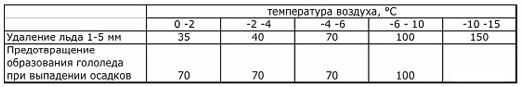 Противогололедный реагент ROKCMELT Mix (25 кг) до -25ºС - фото расход
