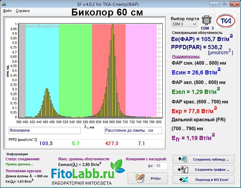Замер спектра света фитолампы Аполло 4 для растений