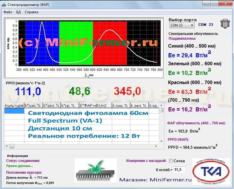 Спектр и мощность ФАР с 10 см