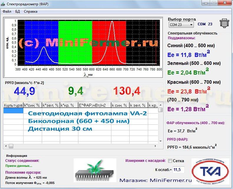 Спектр лампы и значения ФАР с 30 см высоты от лампы