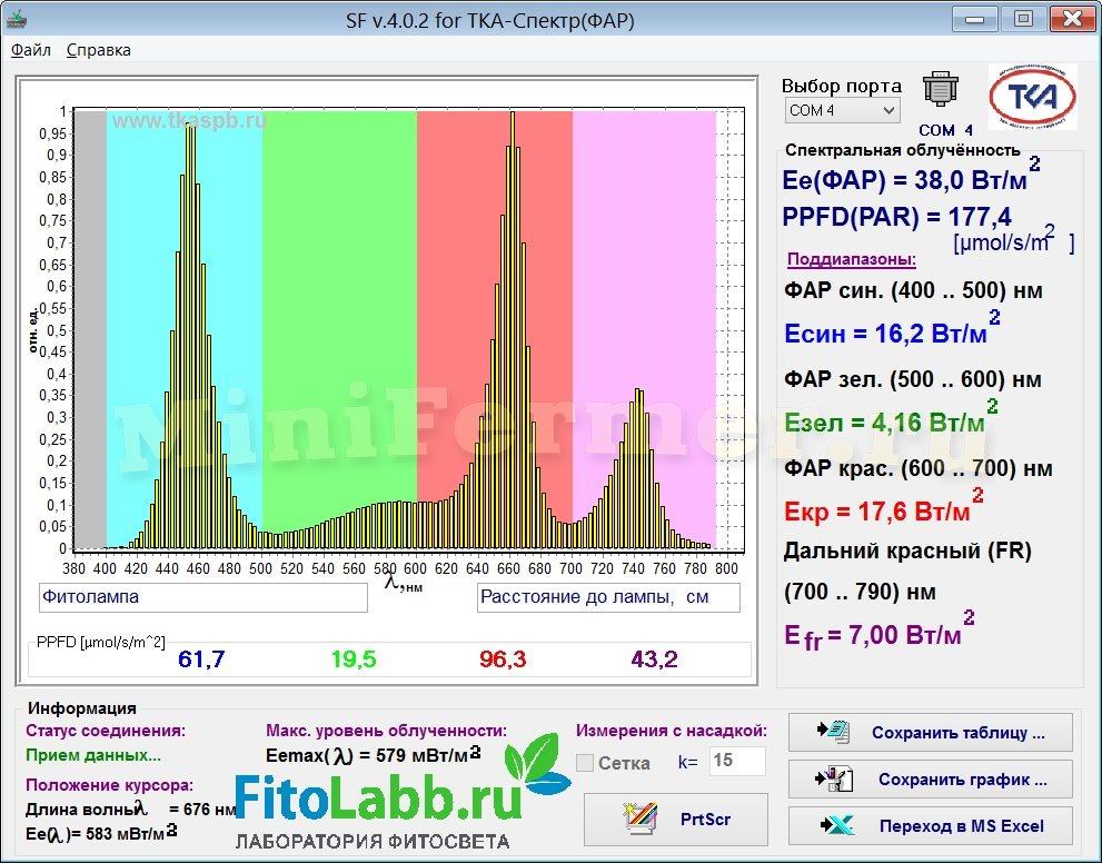 Спектр фитолампы 15Вт - Мультиспектр