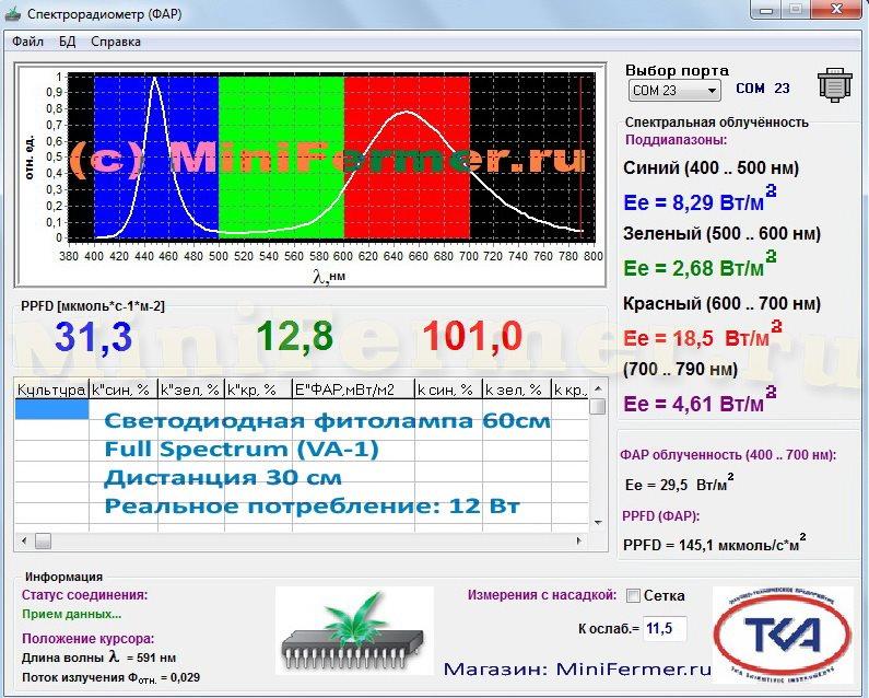 Спектр и мощность ФАР с 30 см