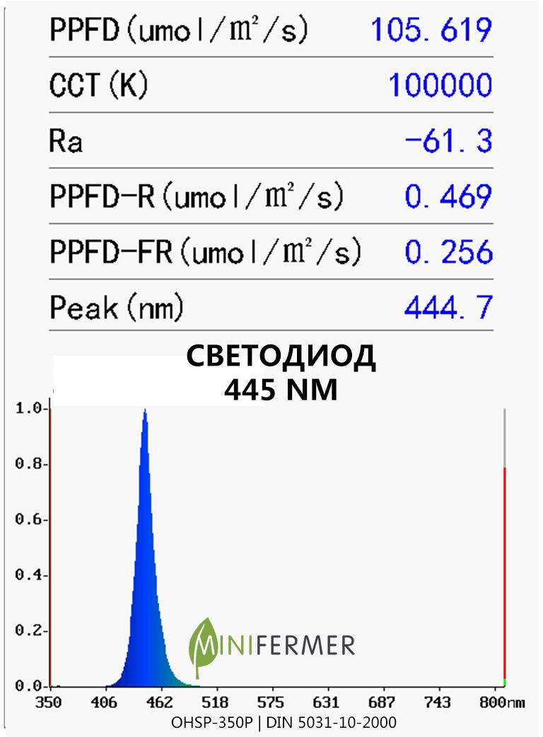 blue 445nm led spectrum