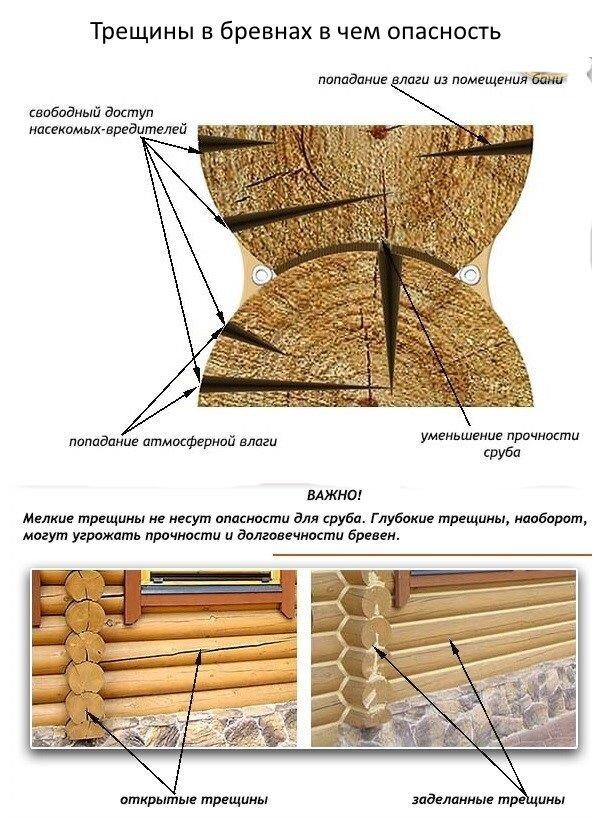 Конопатка или герметик для швов сруба дома из оцилиндрованного бревна? - фото pic_93cea6bc8b5315b_1920x9000_1.jpg