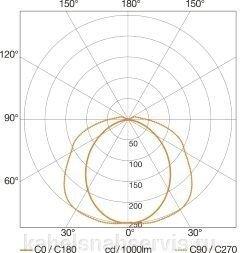 Система освещения (DALI комплектация, svamp function) - фото 2