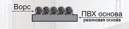 Ковер влаговпитывающий ворсовый на полимерной основе - фото pic_a5205fe313a2f5b_700x3000_1.jpg