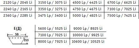 Ремни приводные клиновые, вентиляторные, ручьевые, вариаторные, клиновые узких сечений - фото pic_5e2c691a025f02039576613f700b0f7f_1920x9000_1.jpg