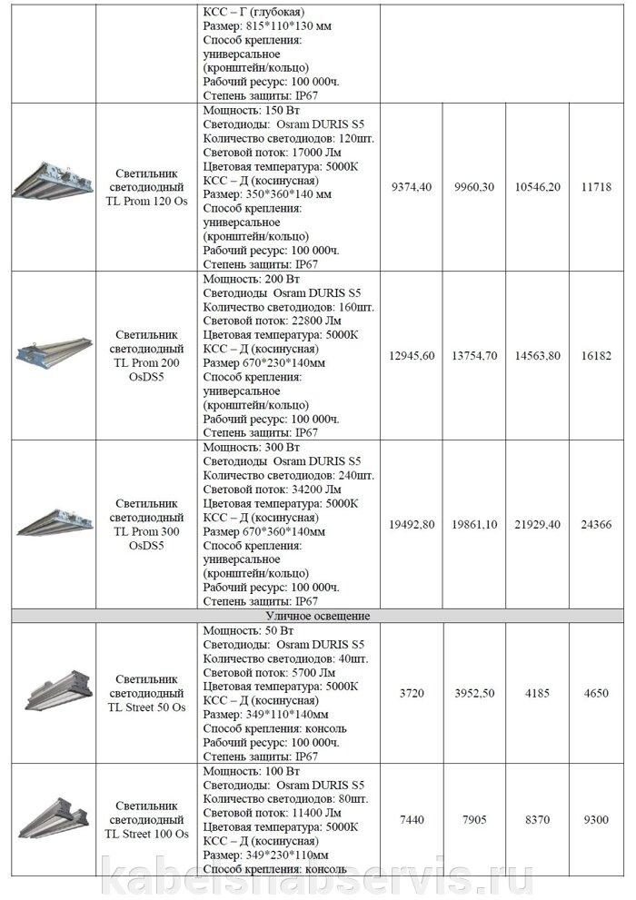 Светодиодная продукция торговой марки TL (светильники офисные, уличные, промышленные, даунлайты, прожекторы) - фото 9