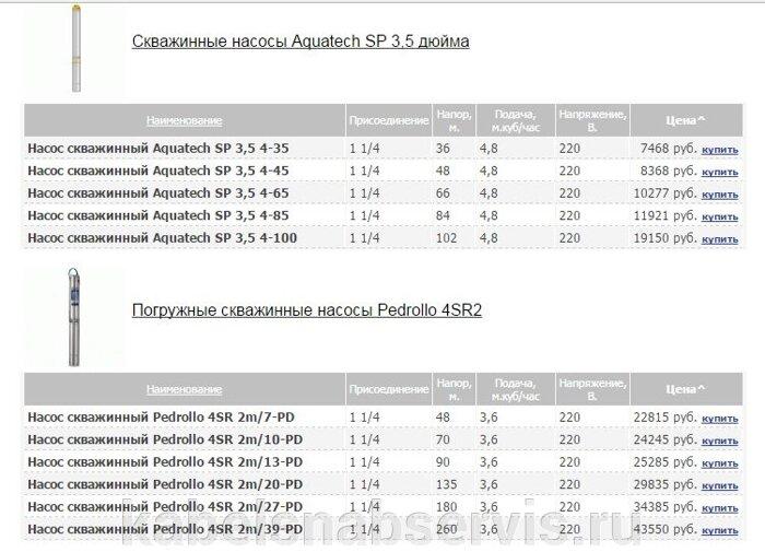 Скважинные насосы Aquatech, Pedrollo - фото pic_ed793c94938a53c_700x3000_1.jpg