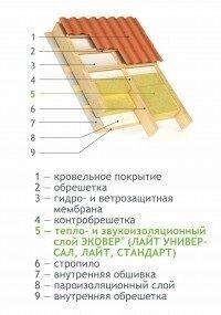 Теплоизоляционные материалы Knauf, эковер, технониколь - фото 18