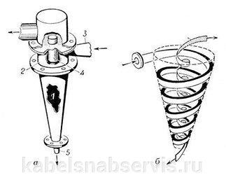 Футеровки резиновые (полиуретановые) гидроциклонов ГЦР, (ГЦП) - фото pic_6e8b606b737b8bf_700x3000_1.jpg