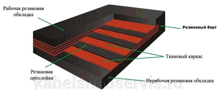 Ленты конвейерные и различные материалы к ним (резинотканевые, резинотросовые, на полимерной основе) - фото pic_3d3ceb5ed0d481d_700x3000_1.jpg
