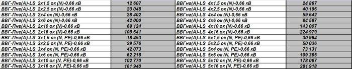 Кабели связи;   провода телефонные,  для связи и радиофикации, кабели монтажные, силовые, контрольные, различного назнач - фото 6
