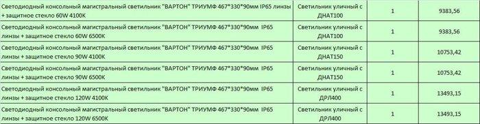 """Светодиодные светильники """"ТРИУМФ"""" уличные IP65 - фото 1"""
