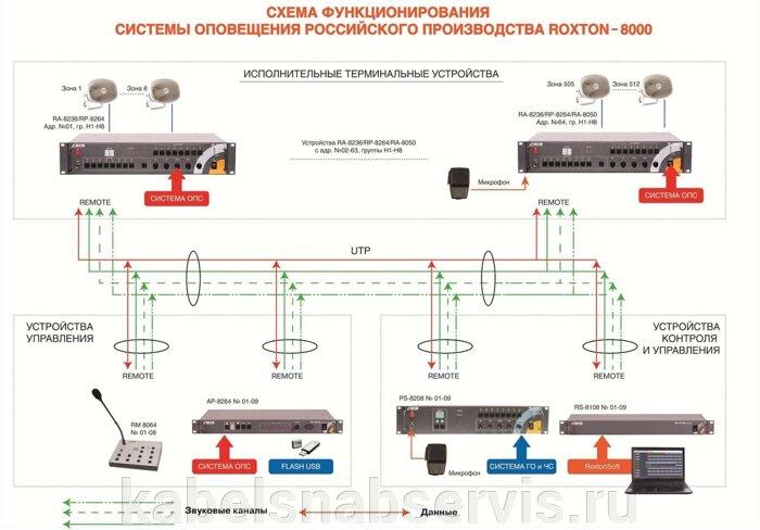 Системы оповещения roxton - фото 2