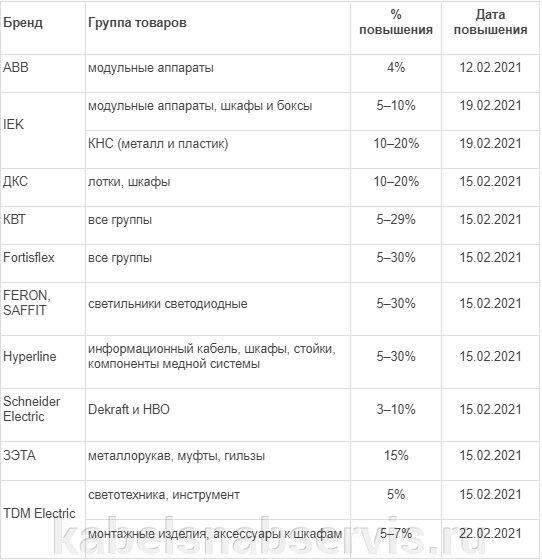 Таблица брендов и групп товаров, цена на которые гарантированно вырастет - фото pic_7795e645de981acb9b3166182c7c77d7_1920x9000_1.jpg