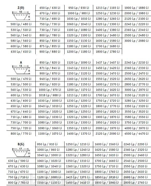 Ремни приводные клиновые, вентиляторные, ручьевые, вариаторные, клиновые узких сечений - фото pic_c47ca0f2748da14da2fb06b139746e50_1920x9000_1.jpg