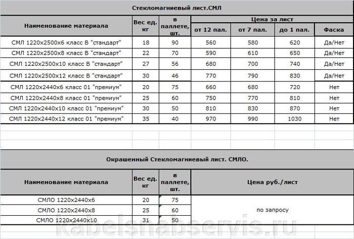 Стекломагниевый лист СМЛ, СМЛО - фото pic_2a19226854a5cd2_700x3000_1.jpg
