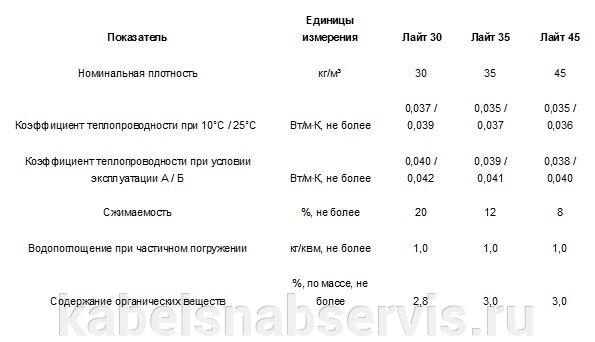 Теплоизоляционные материалы Knauf, эковер, технониколь - фото 23