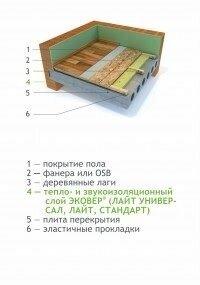 Теплоизоляционные материалы Knauf, эковер, технониколь - фото 19