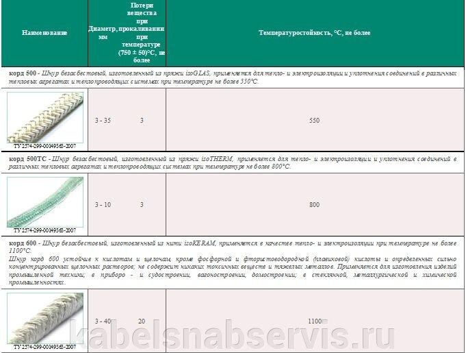Высокотемпературная теплоизоляция (базальтовая, керамическая, кремнеземная, стеклянная ткань, шнуры теплоизоляционные) - фото pic_8753de112980379_700x3000_1.jpg
