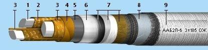 Кабели силовые с бумажной изоляцией - фото 1