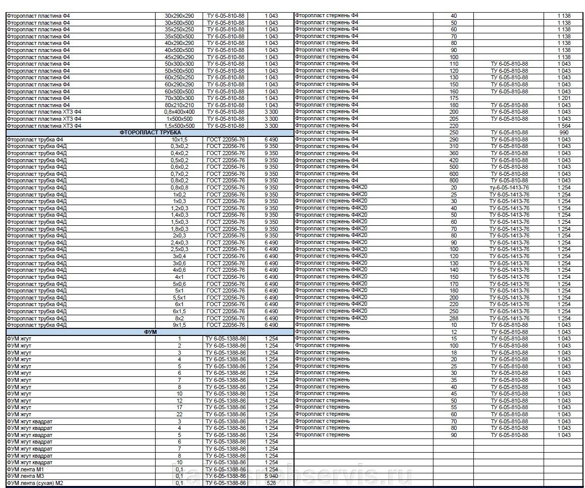 Изделия из фторопласта (втулки, кольца, стержни) - фото pic_267288c9d88038f86ded6ce7f958f2d2_1920x9000_1.jpg