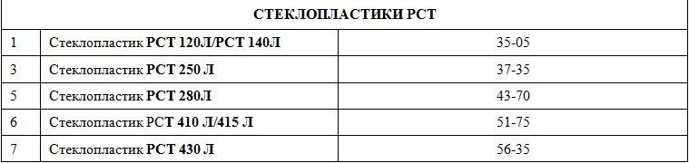 Стеклопластик РСТ-250Л, РСТ-140Л, РСТ-280Л, РСТ-415Л, РСТ-430Л - фото pic_d081809a12de78e15f538fc3c31ac8ea_1920x9000_1.jpg