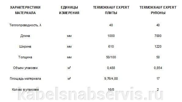 Теплоизоляционные материалы Knauf, эковер, технониколь - фото 5
