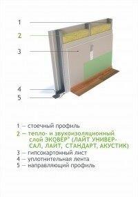 Теплоизоляционные материалы Knauf, эковер, технониколь - фото 20