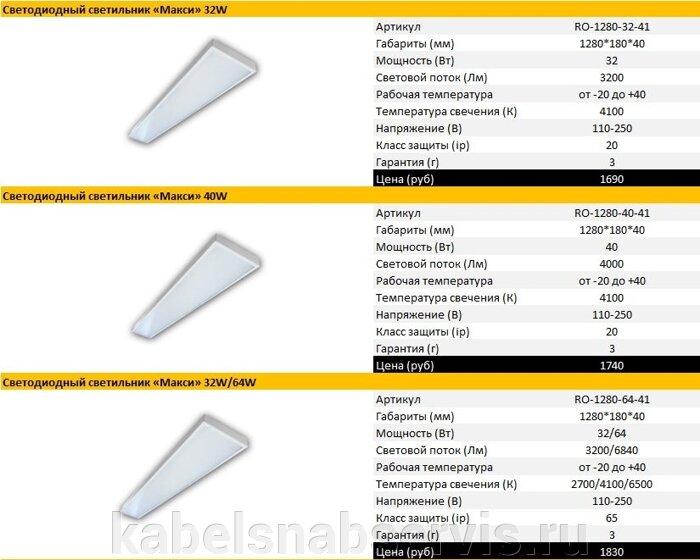 Светодиодные офисные светильники - фото 2