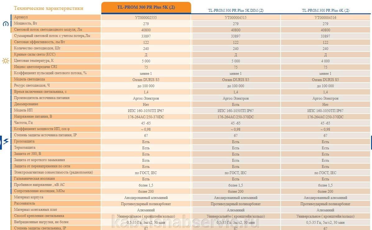 Светодиодные промышленные светильники TL-PROM - фото pic_e3978e75e3e5041_1920x9000_1.jpg