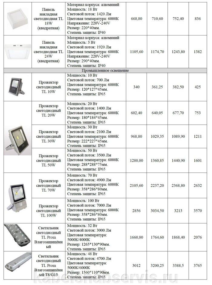 Светодиодная продукция торговой марки TL (светильники офисные, уличные, промышленные, даунлайты, прожекторы) - фото 7