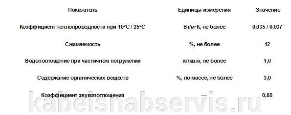 Теплоизоляционные материалы Knauf, эковер, технониколь - фото 30