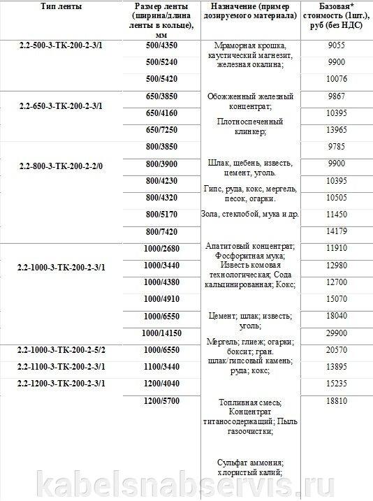 Шевронные, рифленые, с бортом конвейерные ленты производителей SAVA, Kale Conveyor, GUMMILABOR, SHARDA DARWINPLUS, РФ - фото 54