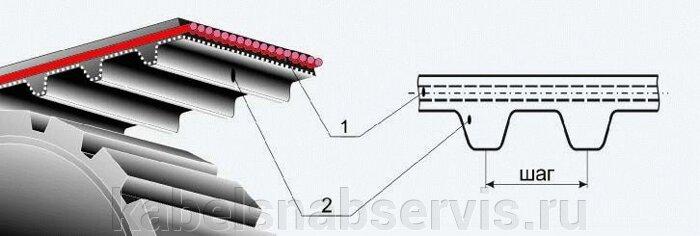Ремни клиновые, плоские, зубчатые, круглого сечения, для комбайнов. сельхозтехники - фото 28