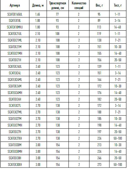 Спиннинг Shimano CATANA EX H 3м 20-50 гр. - фото pic_dbdab0bd1f8d6a600b52ad773b52898f_1920x9000_1.png