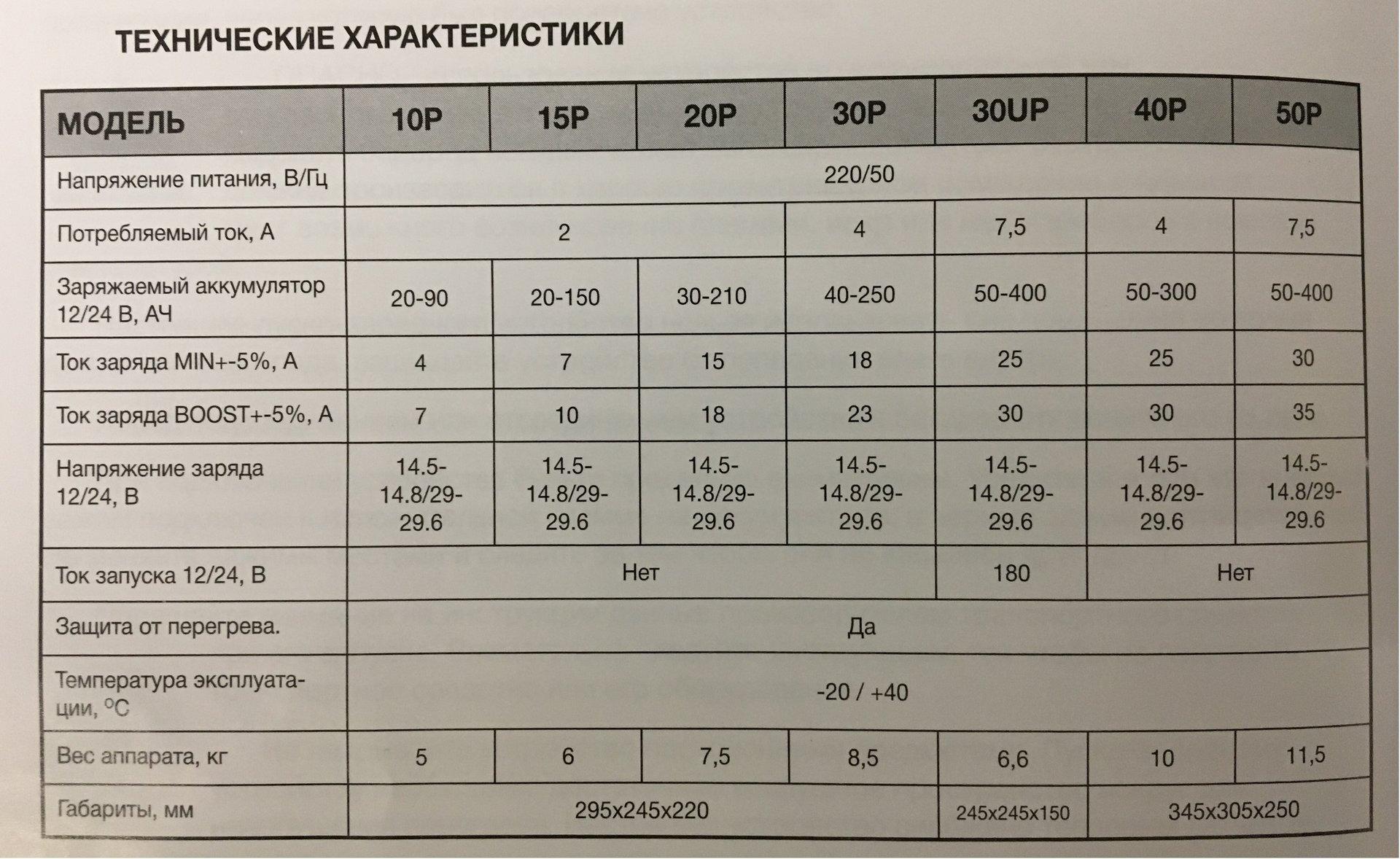 Зарядное устройство KVAZARRUS PowerBox 50P - фото pic_6079183b710286b_1920x9000_1.jpg