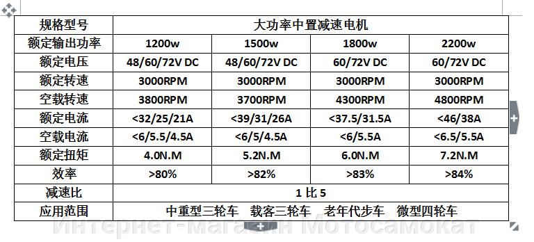 Электромотор бесколлекторный BLDC 60v 2.2kw для электротранспорта. - фото Электромотор бесколлекторный BLDC 60v 2.2kw для электротранспорта.