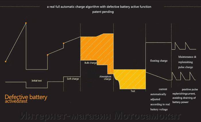 Диаграмма работы импульсного блока зарядки свинцовых батарей