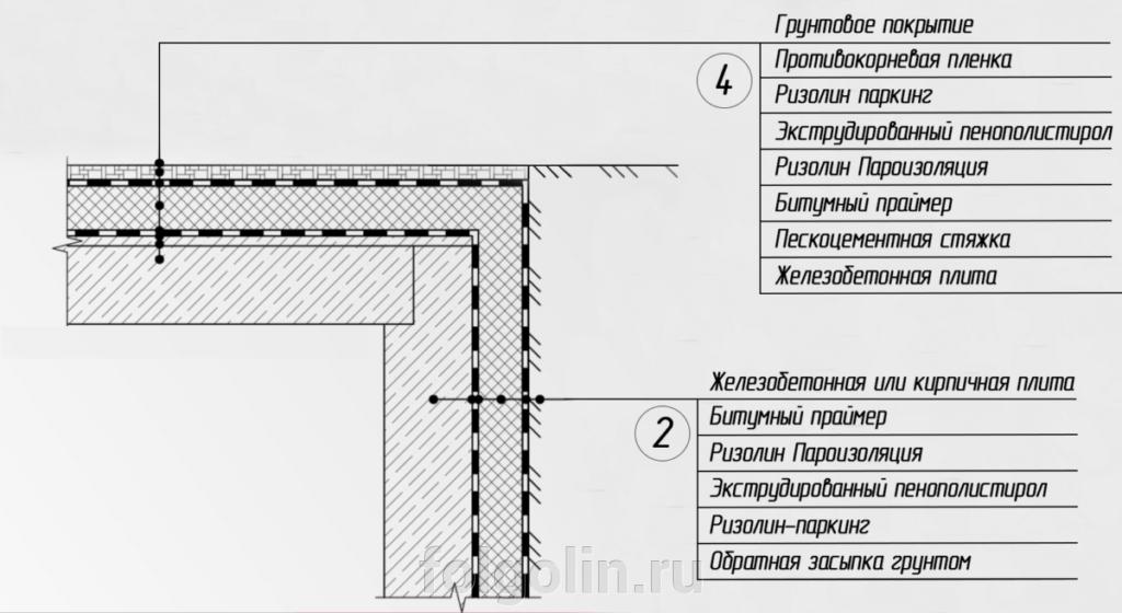 Рекомендации по устройству гидроизоляции паркингов - фото pic_b94e162e1adc7c941c069907d7fa6caa_1920x9000_1.png