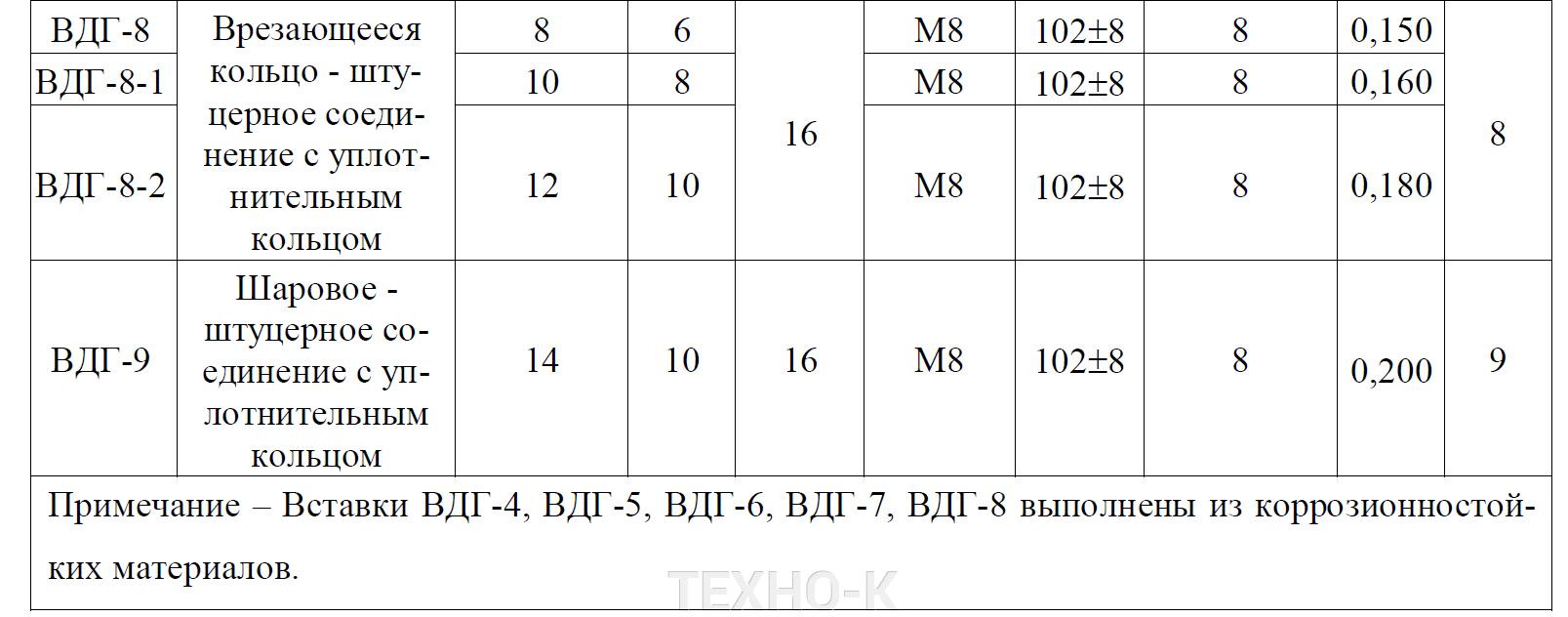 Вставки диэлектрические (ВДГ, ФГИ) - фото pic_c8549ca59d6806bd080de47171115e7a_1920x9000_1.png