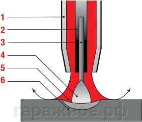 Полуавтоматическая сварка (MIG/MAG)