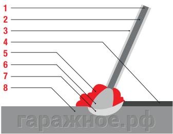 Ручная дуговая сварка (ММА)