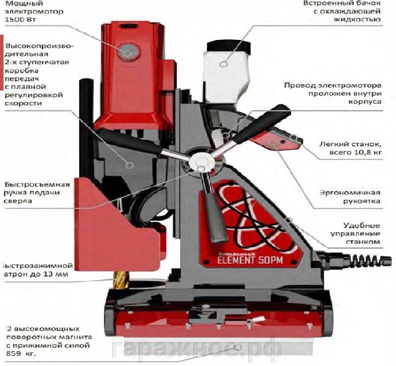 """Магнитный электрический сверлильный станок ELEMENT 50 PM """"Rotabroach"""" для сверления труб."""