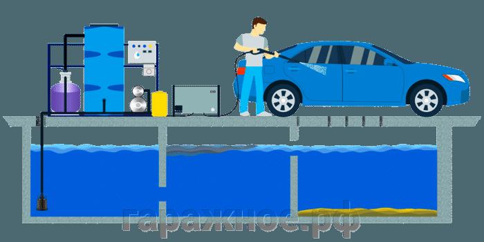 Очистные сооружения для автомоек