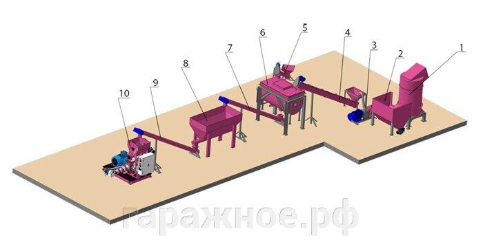 Линия экструдирования отходов мясопереработки 0,5 т/ч - фото линия экструдирования отходов мясопереработки, 0,5 т