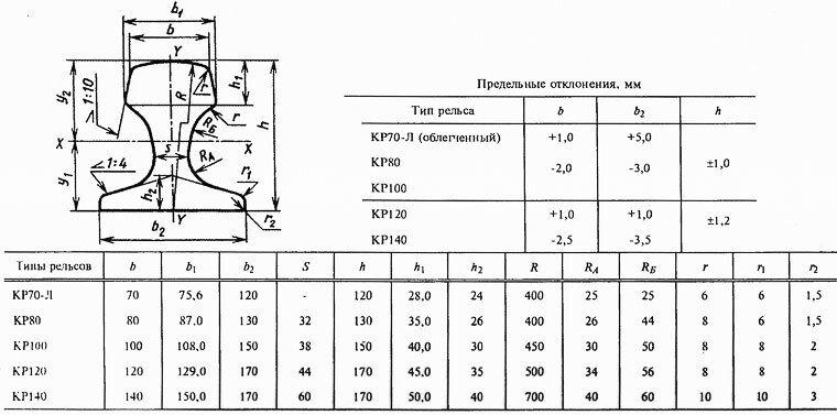 Рельсы 100 КР-100 Ст63 м/д (11000) по ДСТУ 2454 г/к Азовсталь - фото pic_b82591a3b81fd139d46e61af2a3c34cc_1920x9000_1.jpg