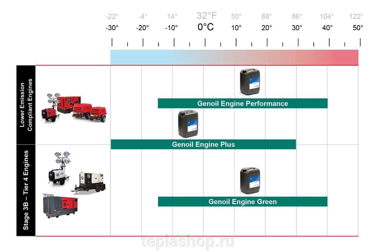 Масло Genoil для дизельных компрессоров Chicago Pneumatic - фото pic_1e3026690b1e737a0d5408e64220e6ad_1920x9000_1.jpg