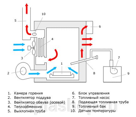 Печь на отработанном масле ЖАР-25 Авто - фото pic_d1f8957bf1045b6_700x3000_1.png